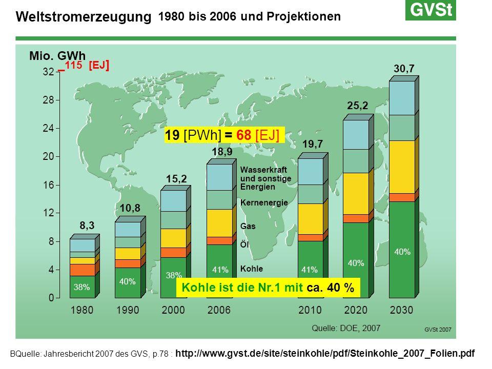 19 [PWh] = 68 [EJ] 1980 bis 2006 und Projektionen _115 [EJ]